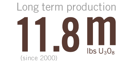 11.8 m lbs U3O8 long-term production since 2000